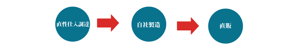 業務用 海産物市場 山口県下関市の海産物メーカーの海産物商品